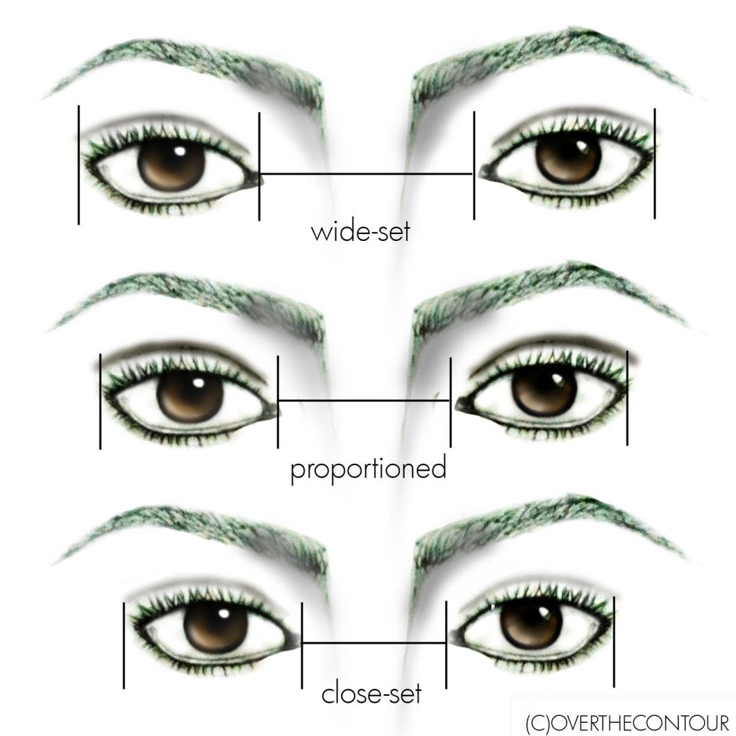 wide and close set eyes chart